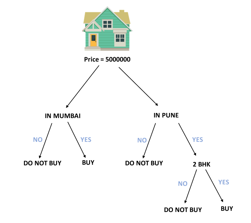 DECISION TREE FOR PURCHASING HOUSE