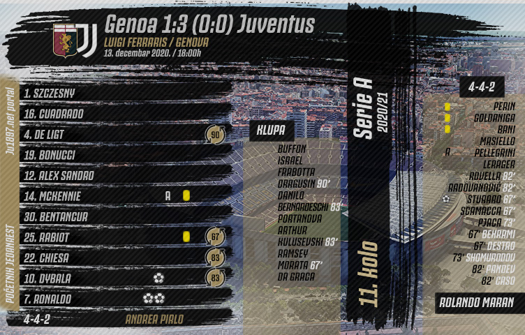 Serie A 2020/21 / 11. kolo / Genoa - Juventus 1:3 (0:0)