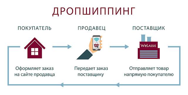 Дропшиппинг поставщики украина
