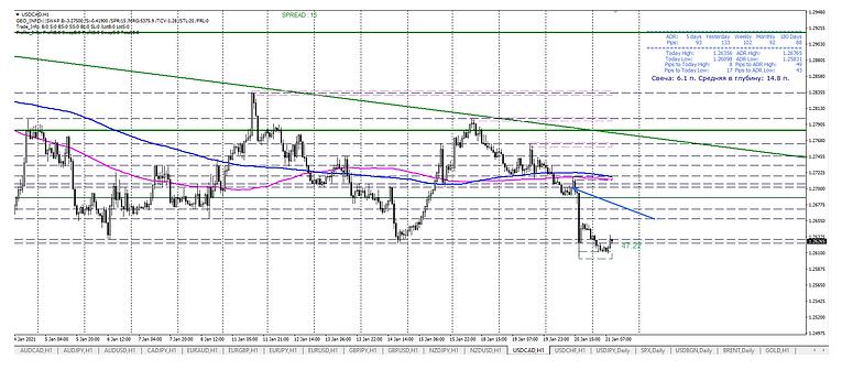 Аналитика форекс-обзор валютной пары USD/CAD на 21.01.2021