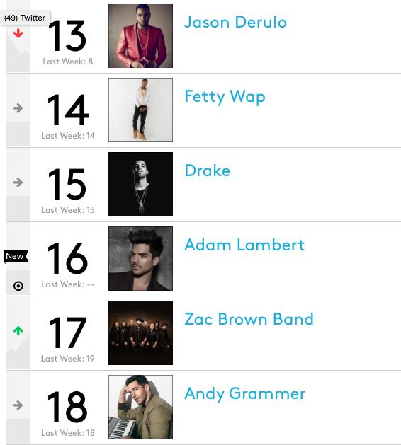Adam Lambert Debuts At #16 On The Artist 100 Billboard Chart