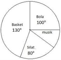 Diagram Lingkaran Derajat (dalam bentuk °)