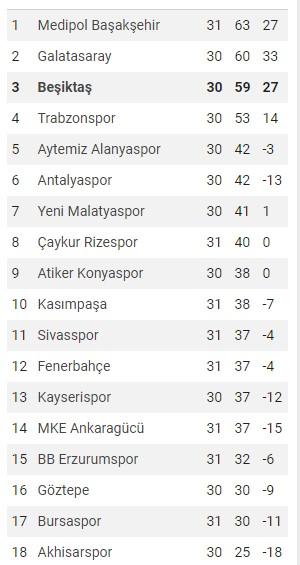 Beşiktaş 2018 - 2019 puan durumu ve fikstür