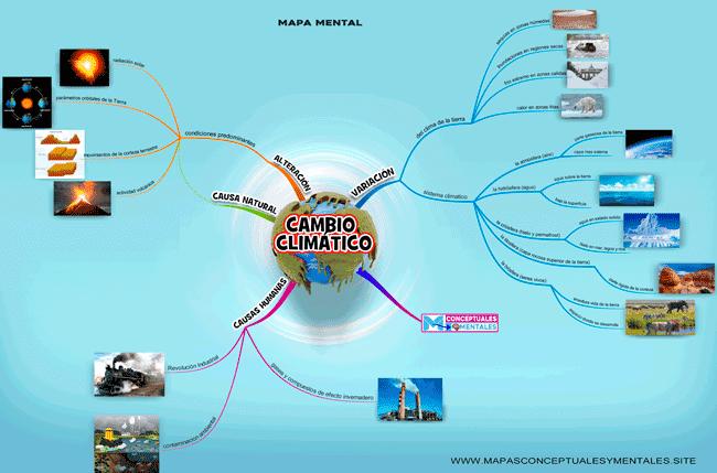 Mapa mental del cambio climático nuevo 2021 con imágenes muy bonito