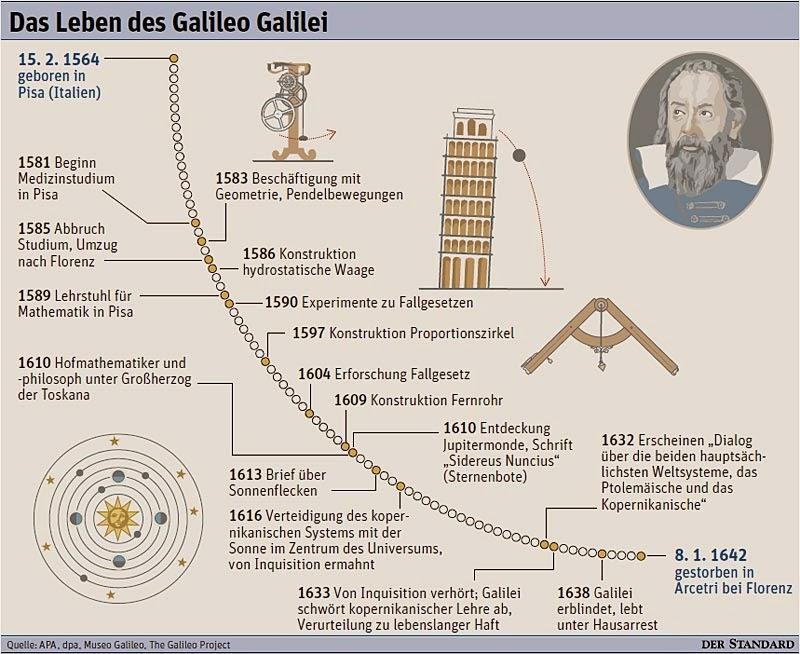 erfindung heliozentrisches weltbild