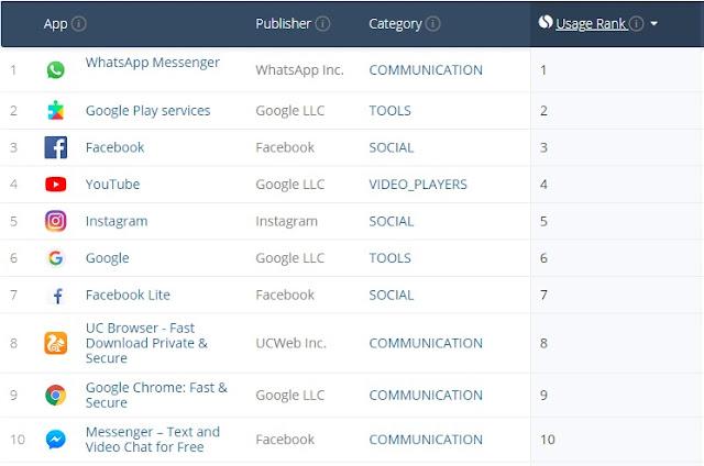 Aplikasi Paling Banyak Digunakan di Indonesia
