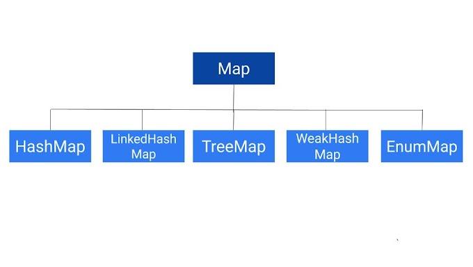 Map Interface in Java | PLM Developer