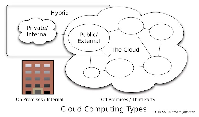 What are the Types of Cloud Computing in Hindi?