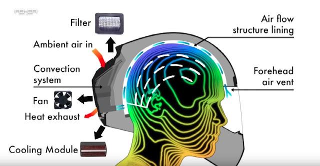 Cara Kerja Helm dengan AC