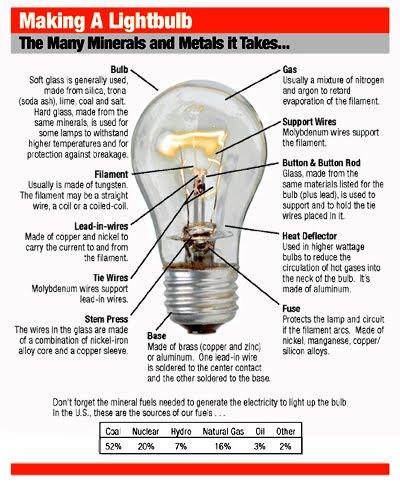58c1b9fad06 SunWeb  To Make a Light Bulb