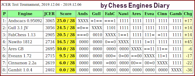 JCER (Jurek Chess Engines Rating) tournaments - Page 21 JCER.2019.12.04