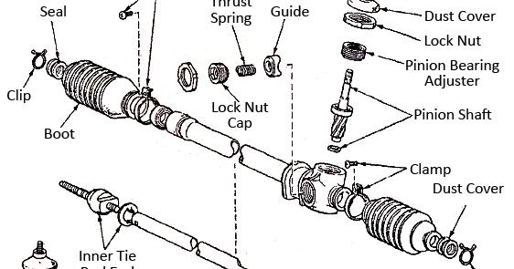 Mechanical Technology: Rack and Pinion Gear Overhaul