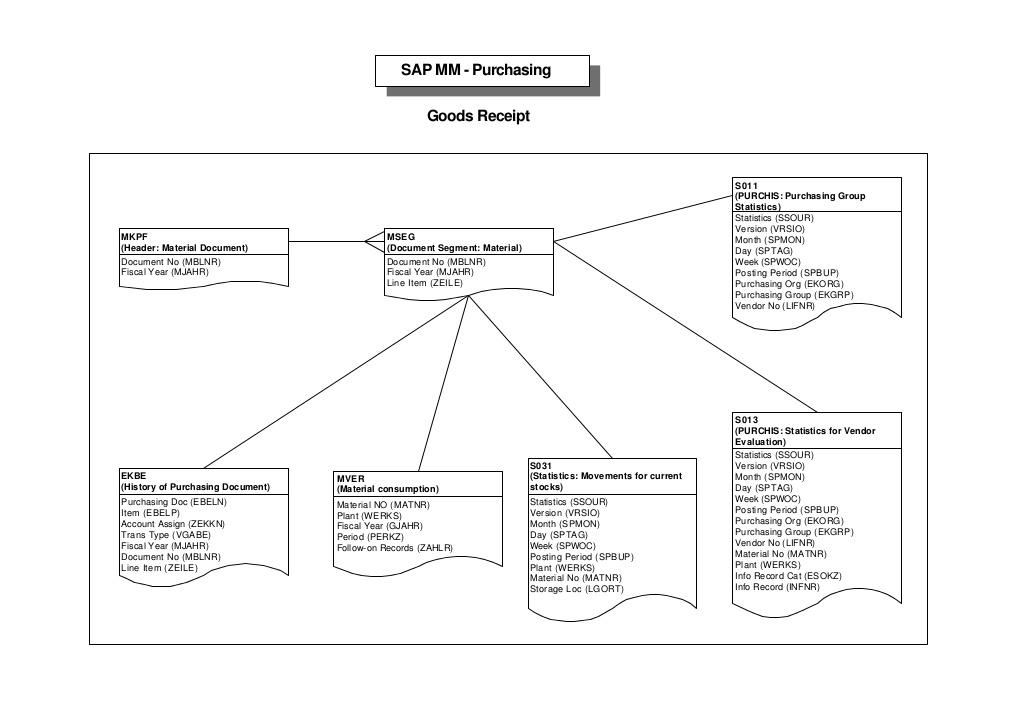 มีไรแบ่งกันรู้ดีกว่าครับ : ABAP in sap