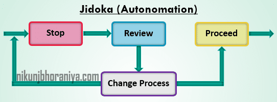 Jidoka Autonomation Top Lean Tool