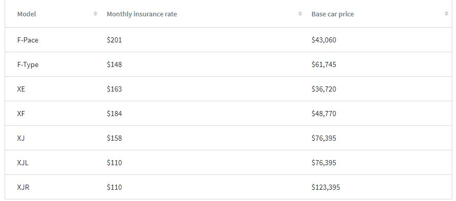 average cost of jaguar e pace insurance