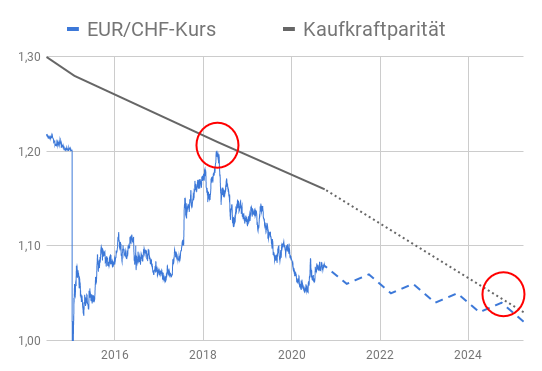 Entwicklung tatsächlicher EUR/CHF-Kurs versus EUR/CHF-Kurs basierend auf Kaufkraftparität 2015-2025