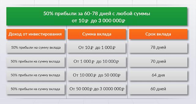 gdc-invest.com отзывы