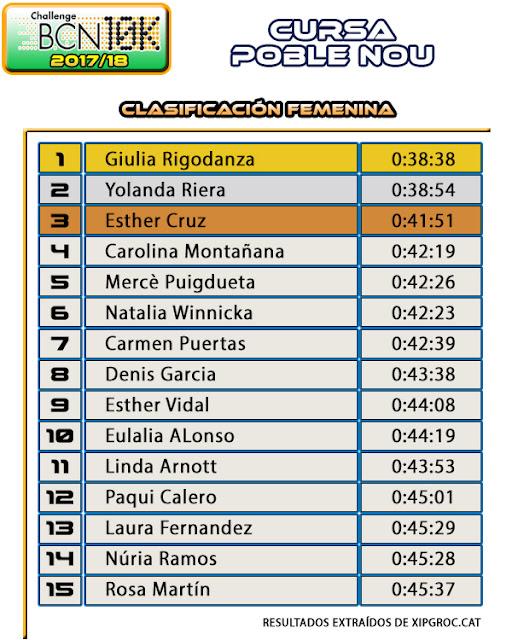 Clasificación Femenina Cursa Poble Nou 2018