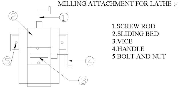 Diagram Of Milling machine attachment for lathe machine