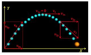 contoh gerak parabola adalah a benda yang dilempar dengan sudut elevasi tertentu