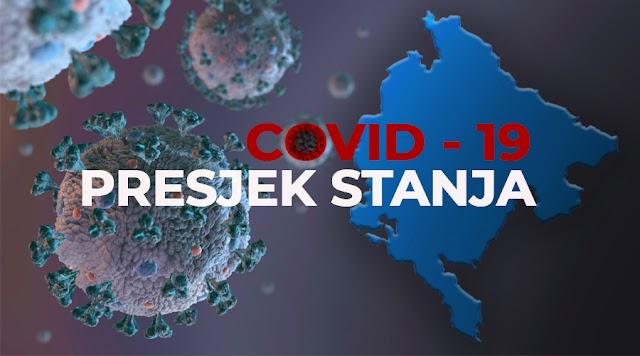Još 212 slučajeva koronavirusa, troje preminulih