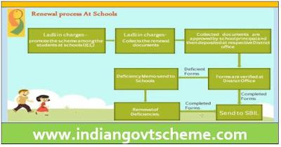 Ladli Scheme Renewal Process at Schools