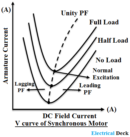 V Curves and Inverted V Curves of Synchronous Motor