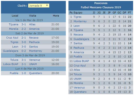 Tabla general de la jornada 9 del futbol mexicano