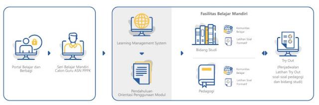 Pendahuluan E-Learning Guru Pembelajar Calon Guru ASN PPPK Bahasa Inggris