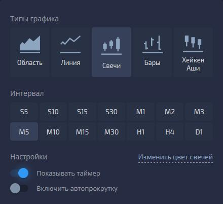 Pocket Option-Свечной график