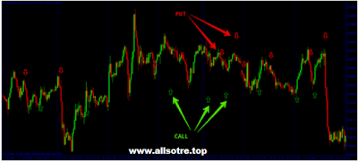 The Best Indicator in Binary or Forex Trading