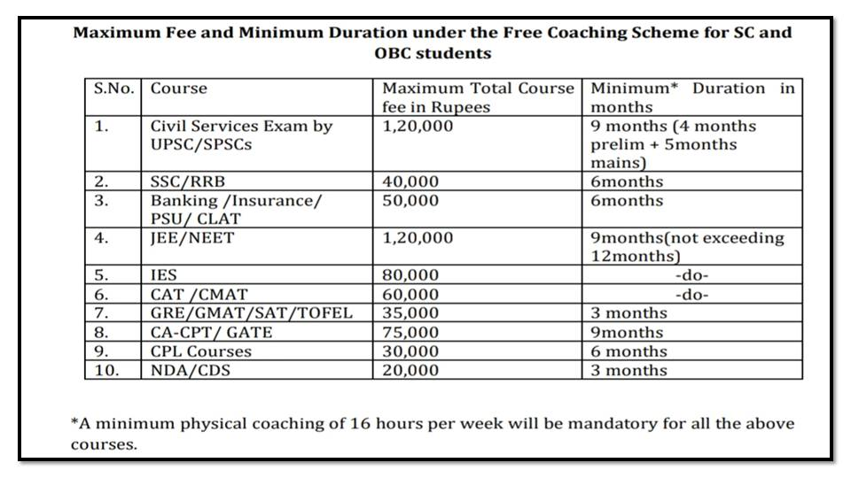 %255Bcoaching.dosje.gov.in%255D%2BCOACHING-MSJE%2B-%2BScheme%2Bof%2BFree%2BCoaching%2Bfor%2BSC%2Band%2BOBC%2BStudents