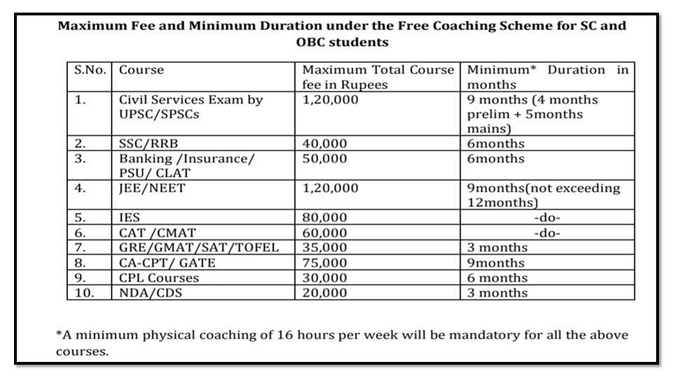 SC OBC Students Free Coaching Yojana