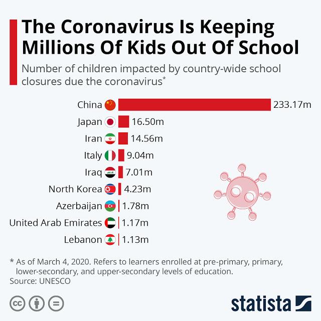 CORONAVIRUS The Coronavirus Is Keeping Millions Of Kids Out Of School #infographic