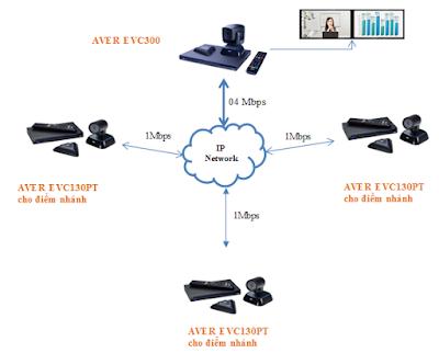 Giải pháp họp trực tuyến kết nối phần cứng của AVer EVC300