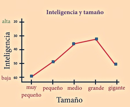 gráfico inteligencia canina