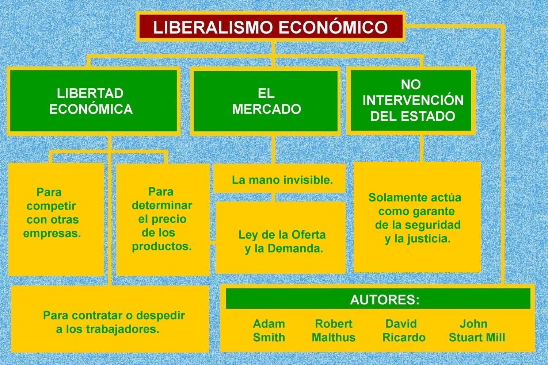 Resultado de imagen para liberalismo economico y politico cuadros