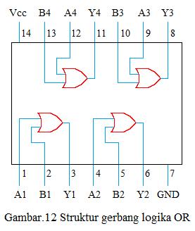 struktur gerbang logika or