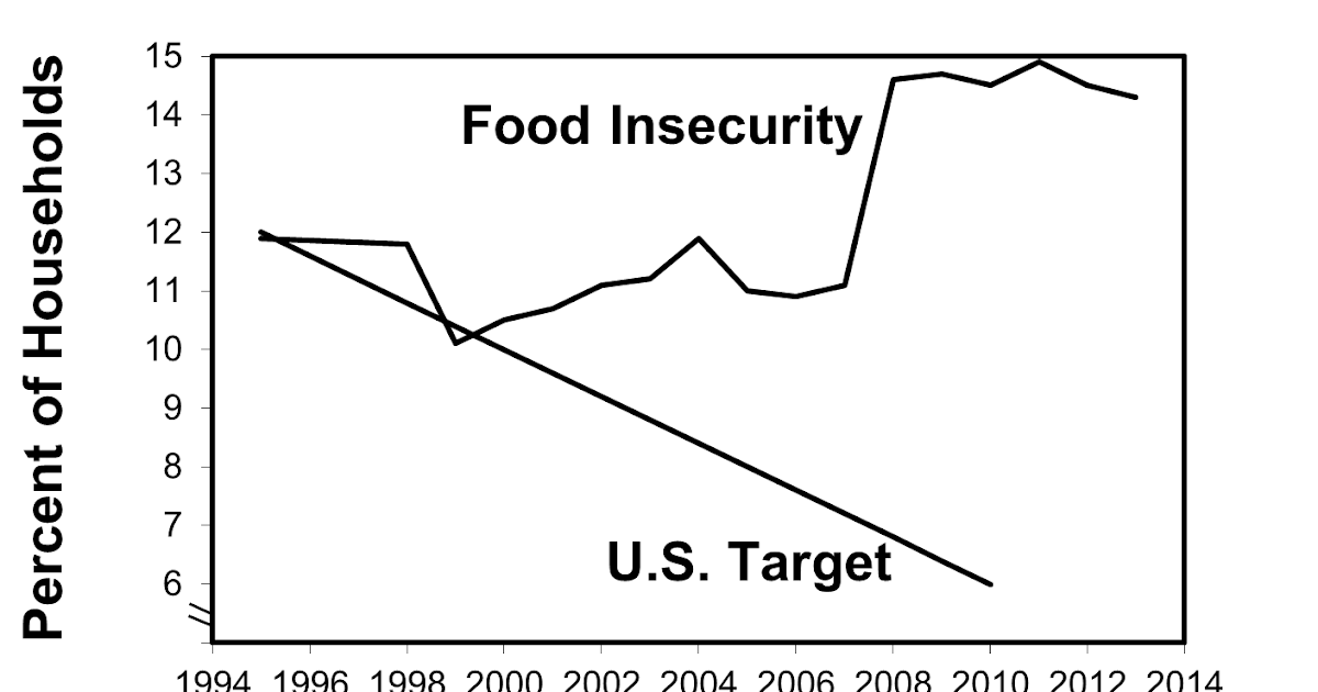 U.S. Food Policy: With little progress against poverty, U