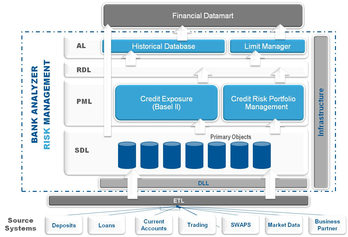 Sap Erp Architecture Diagram Parts Of A Submarine The Black Box Called Bank Analyzer Convista Consulting
