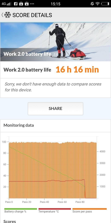 Vivo V7+ PC Mark Battery Life Score