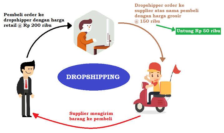 Konsep dropship