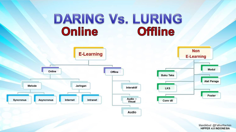 Ternyata Istilah Pembelajaran Daring Dan Luring Kaltim Untuk Indonesia