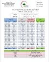 الموقف الوبائي والتلقيحي اليومي لجائحة كورونا في العراق ليوم الاحد الموافق ١٨ نيسان ٢٠٢١