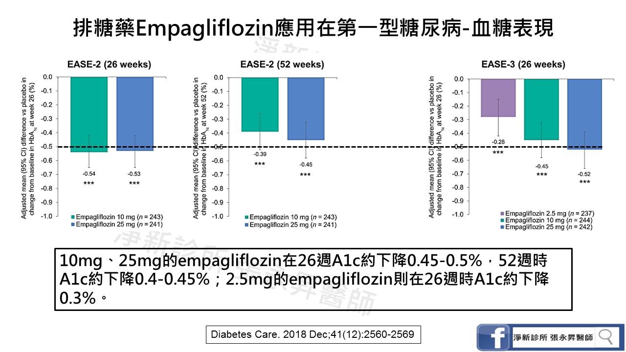 排糖藥Empagliflozin在第一型糖尿病病友的使用報告