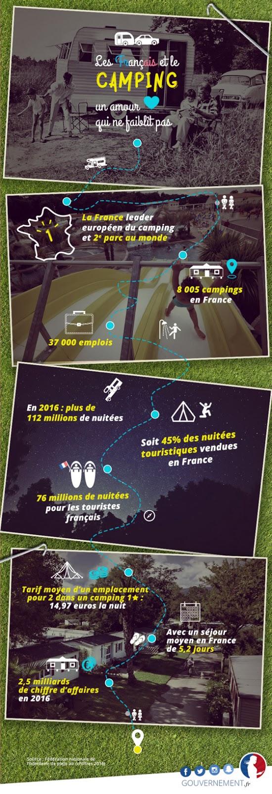 http://www.gouvernement.fr/sites/default/files/styles/plein-cadre/public/affiche/affiche/2017/07/camping-32.jpg?itok=EUjTl3k8