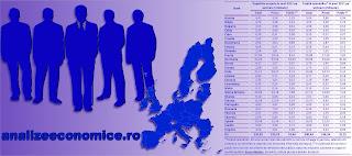 România are una din cele mai scăzute ponderi a salariaților în populația ocupată dintre statele UE