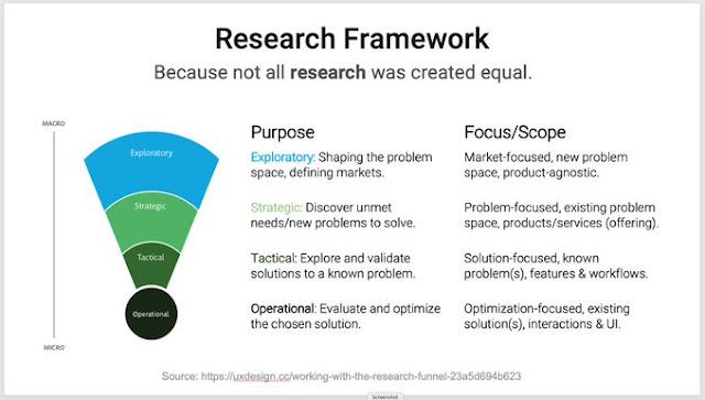 research framework strategic tactical operational