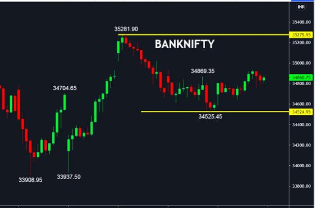 banknifty , finvestonline.com