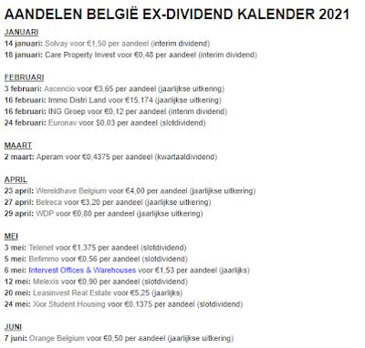Ex-coupon overzicht aandelen Belgie 2021
